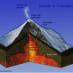volcano-science-fair-project-4th-grade-150x150